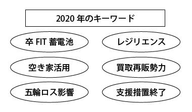 リフォーム業界2020年のキーワード
