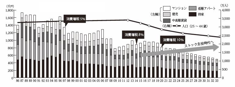 住宅着工戸数の推移と予測