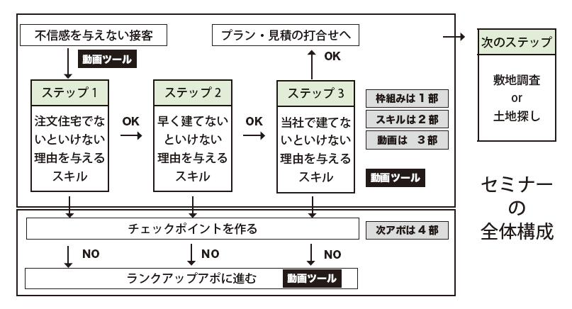 初期段階から独自化する初回接客のスキルとツールセミナー全体構成