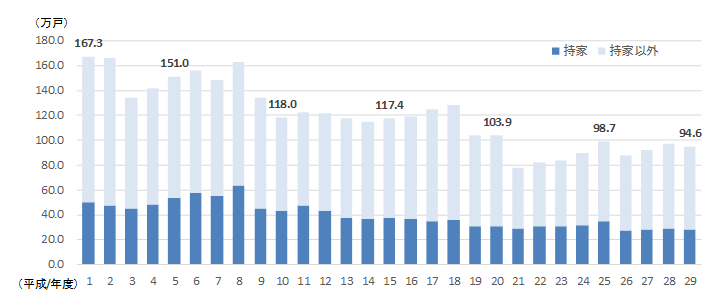 平成の新設住宅着工戸数の推移