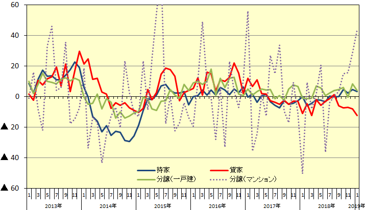 新設住宅着工:利用関係別戸数伸率推移(前年同月比伸率、%)