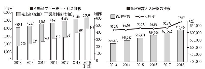 積水ハウスの不動産フィービジネスは利益率、入居率共に上昇