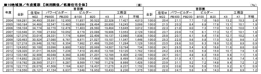 10地域別_年度推移-【利用関係/低層住宅全体】