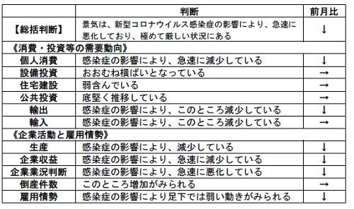 内閣府「月例経済報告」(令和2年4月)より