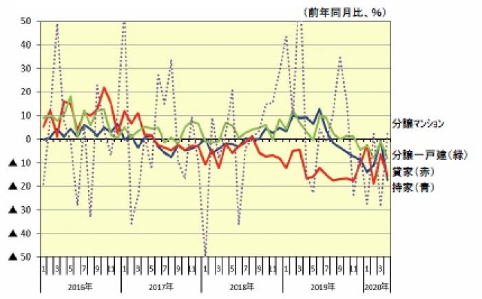 新設住宅着工戸数の利用関係別伸率推移