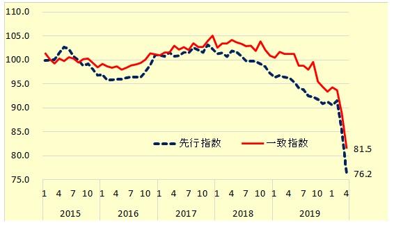 景気動向指数の推移(内閣府)