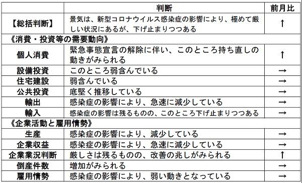 内閣府「月例経済報告」(令和2年6月)より