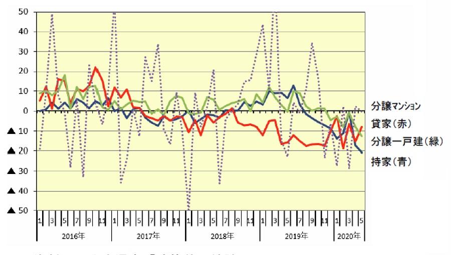 新設住宅着工戸数の利用関係別伸率推移(前年同月比、%)