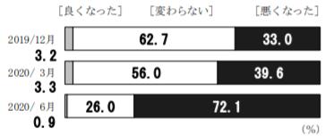 日銀「生活意識に関するアンケート調査」(2020年6月)【現在の景況感】を1年前に比べると?