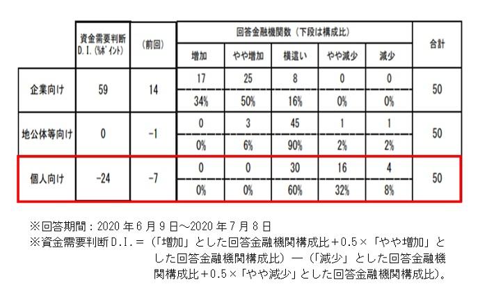 日銀「主要銀行貸出動向アンケート調査」(2020年7月)
