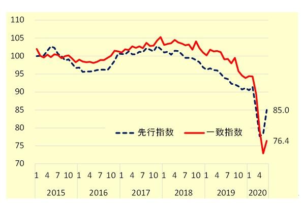 内閣府「景気動向指数」