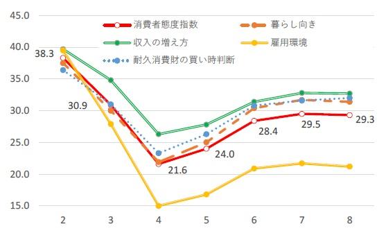 ■消費者態度指数(消費者心理)と消費者意識指標の推移