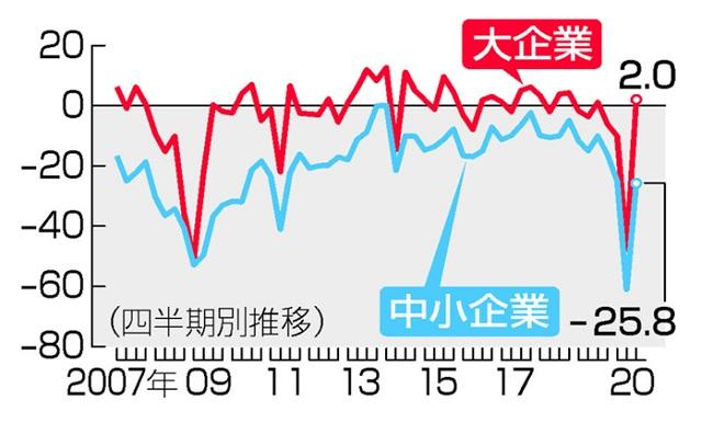 ■大企業全産業の景況判断指数の推移(財務省・内閣府「法人企業景気予測調査」)