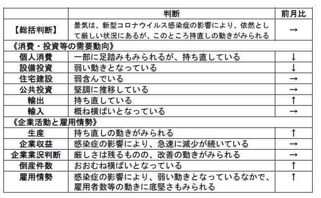 ■内閣府「月例経済報告」(令和2年9月)