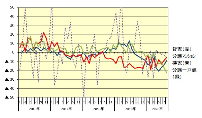■新設住宅着工:利用関係別戸数伸率推移(前年同月比伸率、%)
