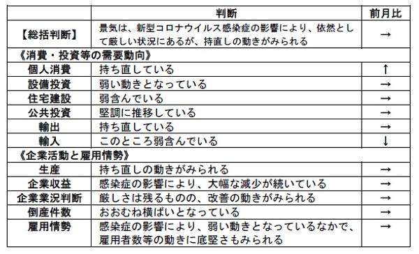 ■内閣府「月例経済報告」(令和2年10月)