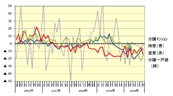 ■新設住宅着工:利用関係別戸数伸率推移