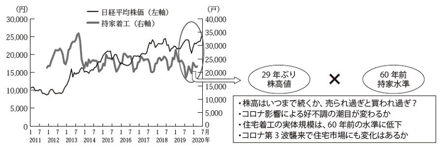日経平均株価と持家の月次着工戸数推移