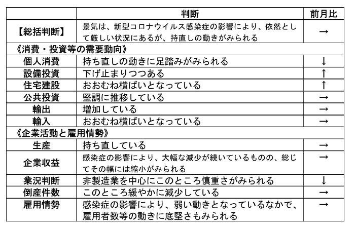 内閣府「月例経済報告」(令和3年1月)