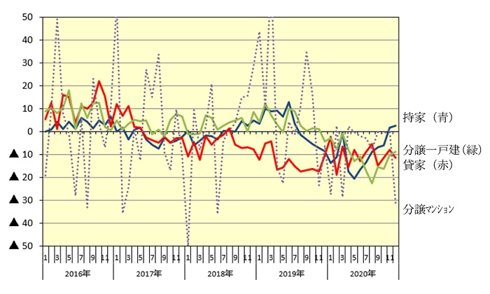 新設住宅着工:利用関係別戸数伸率推移