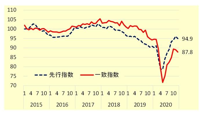 内閣府「景気動向指数」/先行指数・一致指数の推移