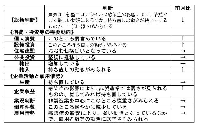 内閣府「月例経済報告」(令和3年2月)より