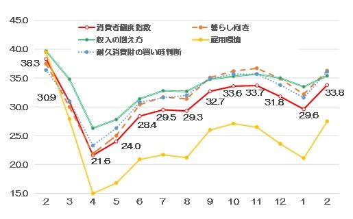 消費者態度指数(消費者心理)と消費者意識指標の推移