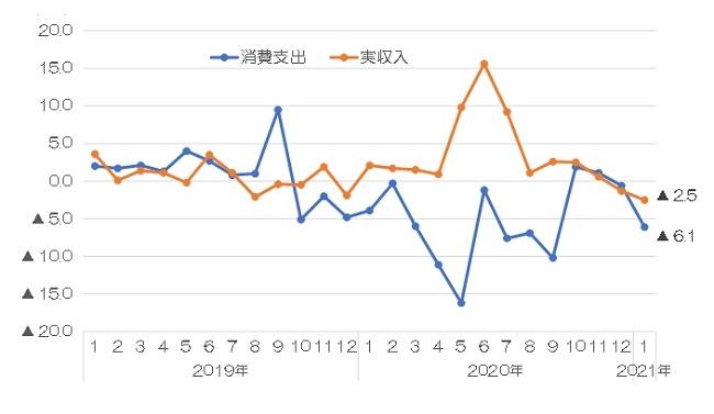 消費支出と実収入の伸率推移(2人以上の勤労者世帯)