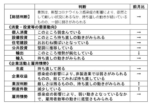 内閣府「月例経済報告」(令和3年3月)より
