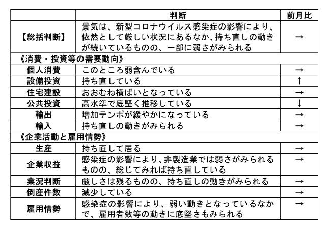 内閣府「月例経済報告」(令和3年4月)より
