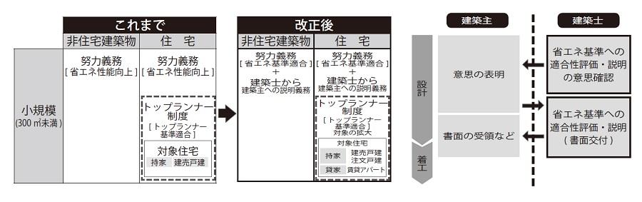 2021 年4月~省エネ基準の説明義務化