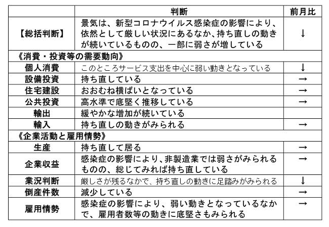 内閣府「月例経済報告」(令和3年5月)