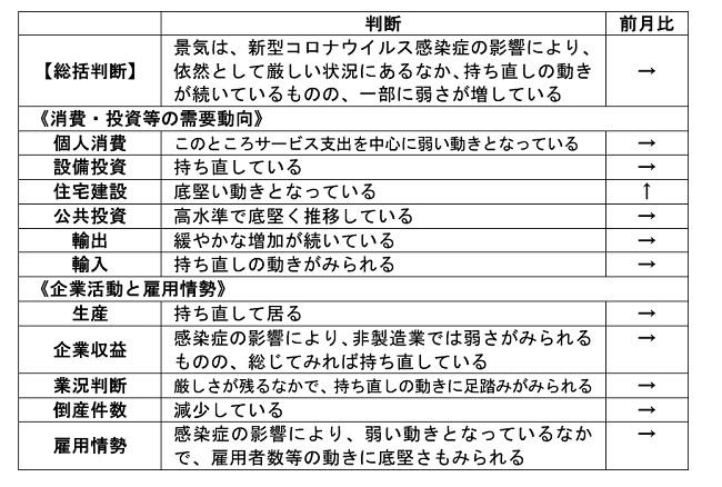 内閣府「月例経済報告」(令和3年6月)