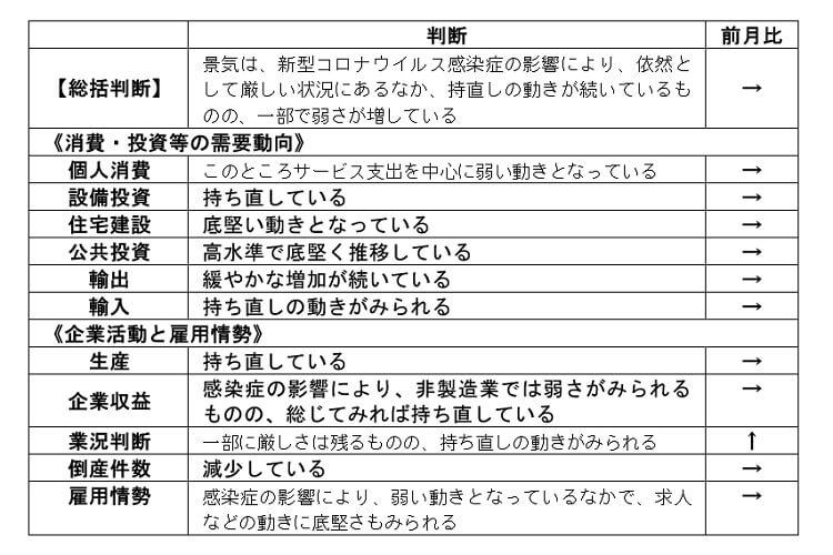 内閣府「月例経済報告」(令和2年7月)より