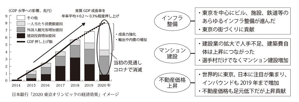 東京五輪の経済効果は建設業・不動産には大きかった?