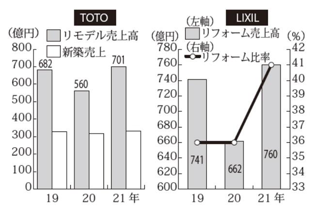 設備メーカーのリフォーム売上が堅調(ⅠQ)