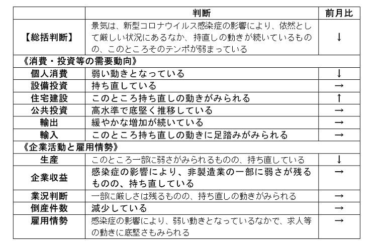 内閣府「月例経済報告」(令和3年9月)より