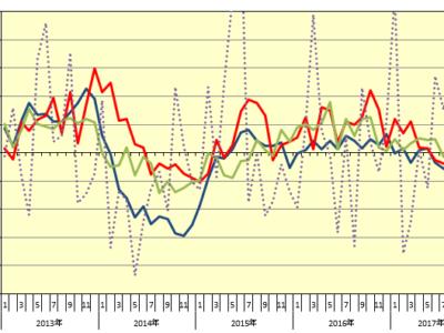 10月新設住宅着工戸数▲4.8%、4カ月連続減/持家▲4.8%、5カ月連続減
