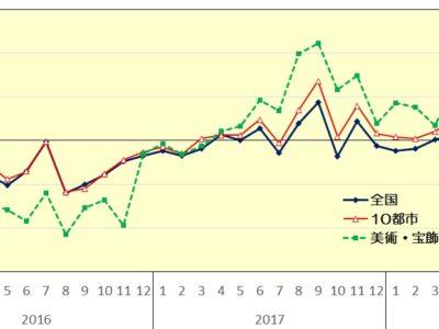 7月百貨店売上高▲5.1%、2ヵ月ぶり減/豪雨、猛暑、セール前倒しなど影響