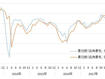 8月街角景気/現状・先行き判断とも2ヵ月ぶり改善