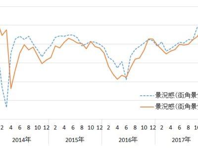9月街角景気/【現状】【先行き】とも2ヵ月ぶり悪化、北海道地震も影響