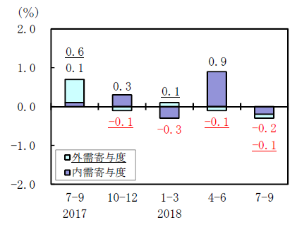 実質GDPの内外需要別寄与度の推移