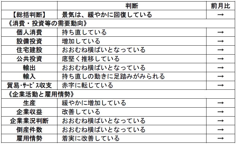 内閣府「月例経済報告」(平成2018年11月)より