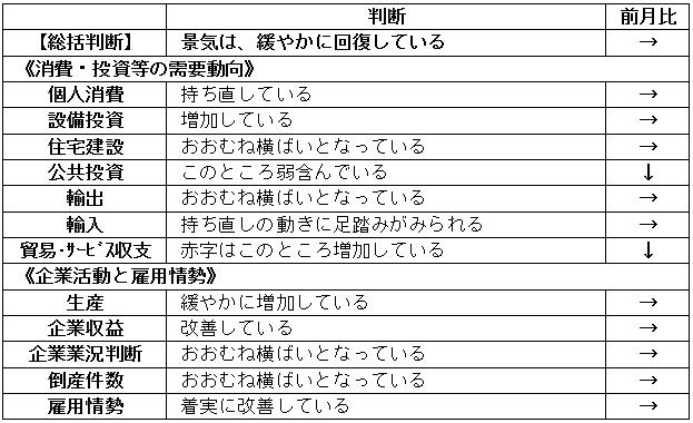 内閣府「月例経済報告」(平成2018年12月)より