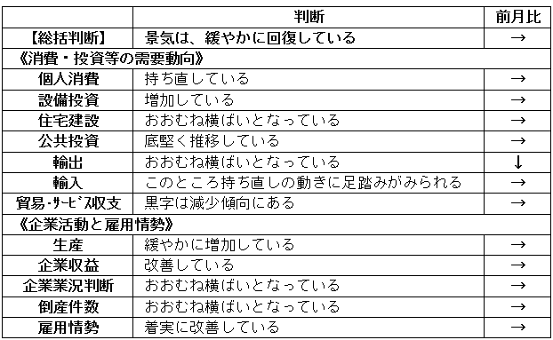 内閣府「月例経済報告」(平成2018年10月)より