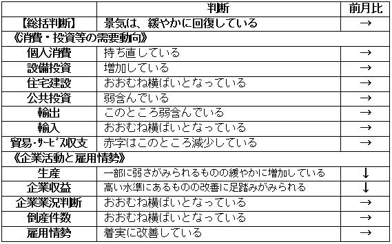内閣府「月例経済報告」(平成2019年2月)より