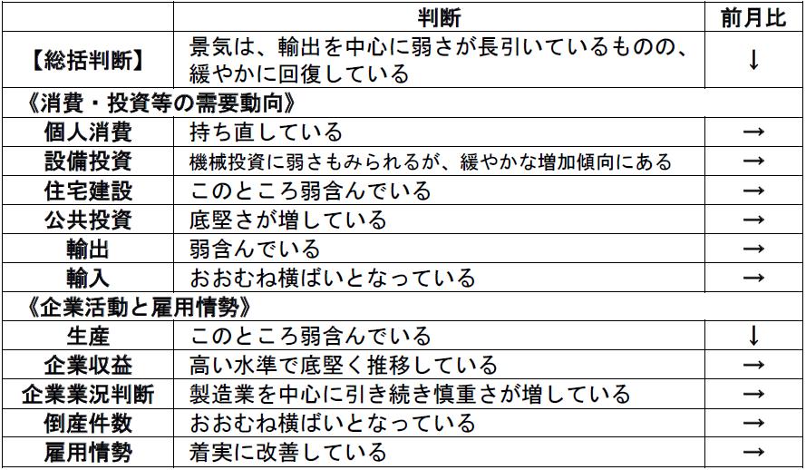 内閣府「月例経済報告」(令和元年10月)より