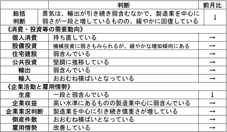 内閣府「月例経済報告」