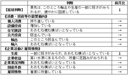 内閣府「月例経済報告」(平成30年3月)より