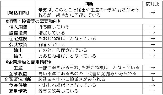 内閣府「月例経済報告」(平成30年4月)